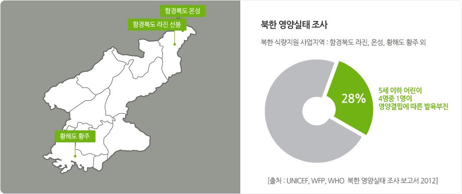 북한 영양실태 조사