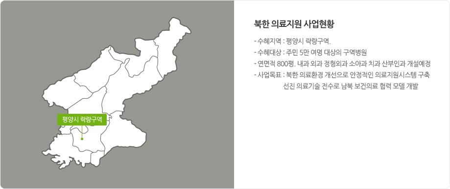 북한 의료지원 사업현황