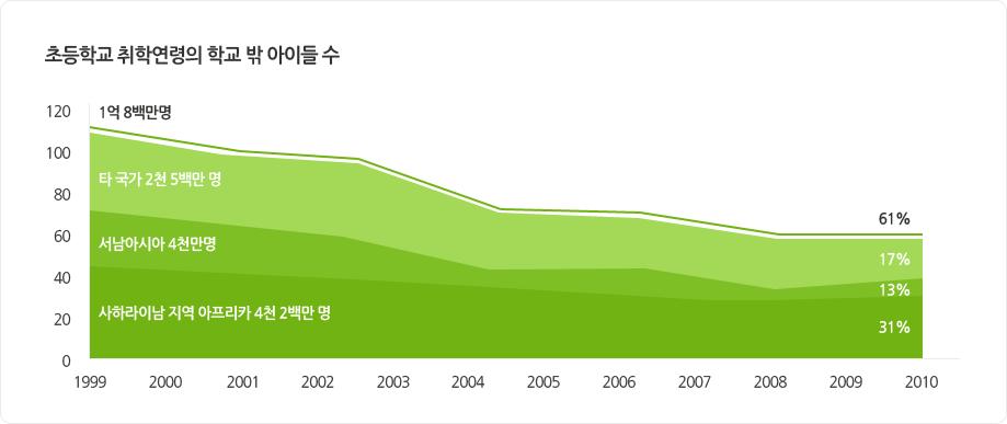 초등학교 취학연령의 학교 밖 아이들 수 인포그래픽-타국가 2천 5백만명, 서남아시아 4천만명, 사하라이남 지역 아프리카 4천 2백만명(1999년~2010년)